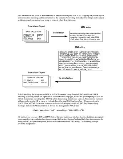 Technical Writer, Hewlett-Packard Business Store Developer Guide
