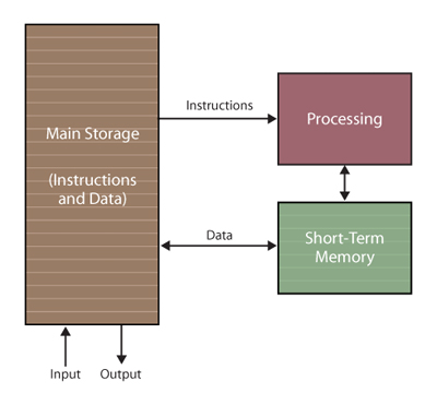 Processing Data in a Computer